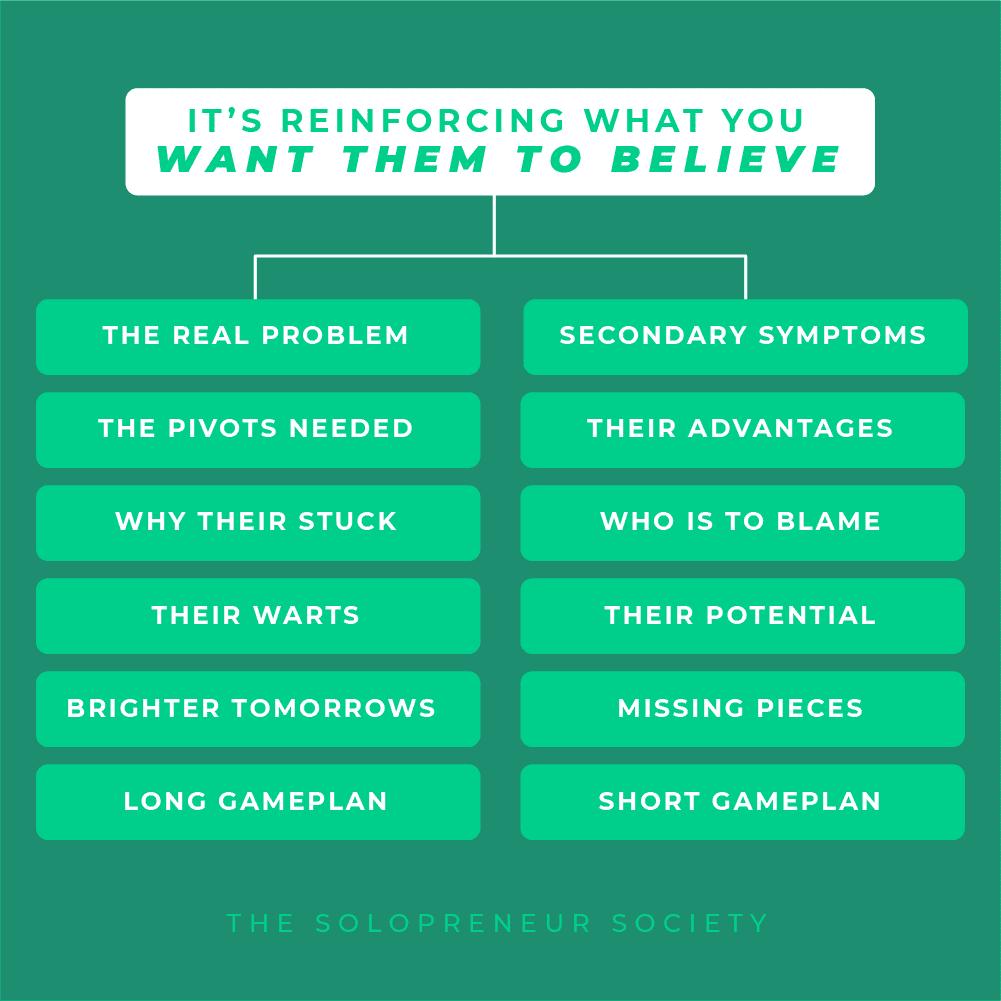 Brand Belief System